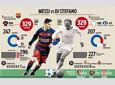 FC Barcelone Messi se paie une légende du Real Madrid