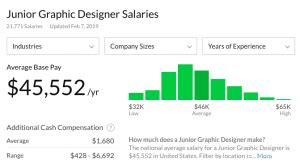 Graphic Design Salary by All You Need To Blockchaingrade