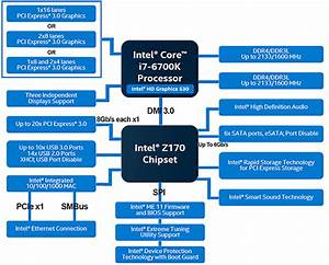 Intel Skylake Core I7-6700k And Z170 Chipset Review  Skylake For Enthusiasts