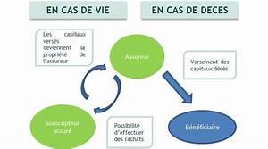 Active Assurance Service Client : assurance vie un investissement structurellement opportun ~ Medecine-chirurgie-esthetiques.com Avis de Voitures