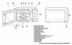 Comparison Between Best Compact Microwaves  Panasonic Nn