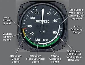 Air Speed Indicator And Colour Markings   V Speeds