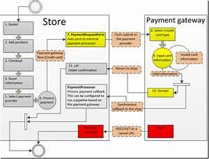 Ucommerce Documentation