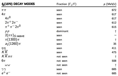 what does open table mean standard model what does the first column in the quot decay