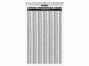 Lifting Percentage Chart