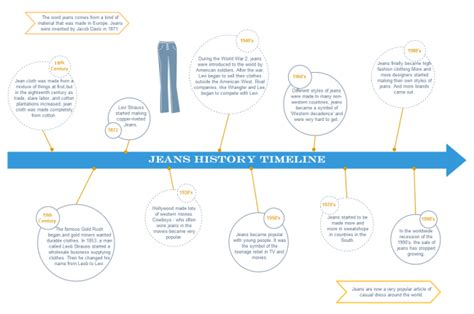 history timeline template how to draw a timeline simple tutorial