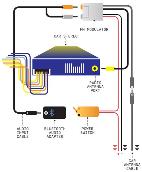 How Install Bluetooth Audio Your Car