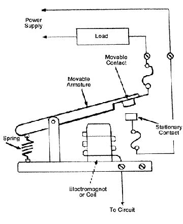 How Relays Work Relay Diagrams Definitions