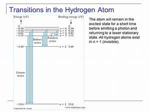 Hydrogen Atom  Hydrogen Atom Transitions