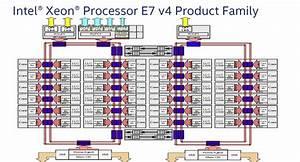 Intel Launches Its 14nm Broadwell-ex Platform