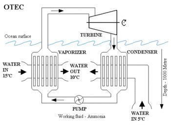 Солнечная энергетика. Ветроэнергетика. Биомассовая энергетика. Волновая энергетика. Градиенттемпературная энергетика.