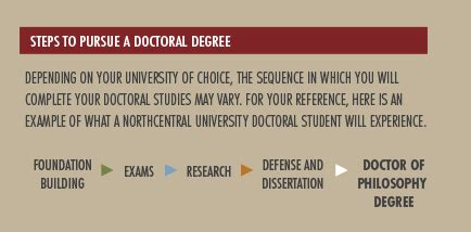 doctorate degree northcentral university