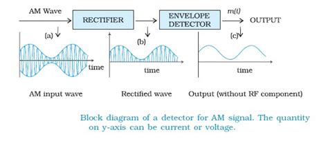 Diagram Of Signal by Physics Tutors Detection Of Litude Modulated Wave