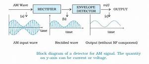 Online Physics Tutors  Detection Of Amplitude Modulated Wave