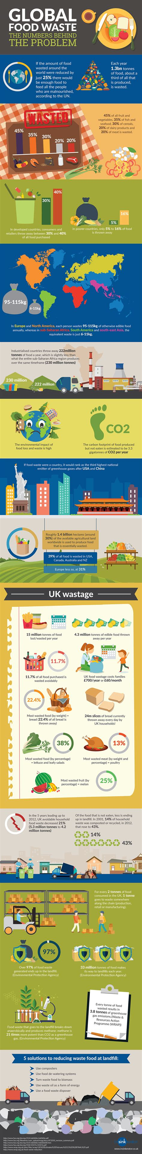 Why We Should All Combat Global Food Waste