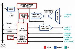 Block Diagram Of The A  D And D  A Converter And Digital
