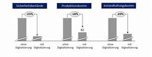 Produktivität Berechnen : wie l sst sich produktivit t durch die digitalisierung steigern ~ Themetempest.com Abrechnung