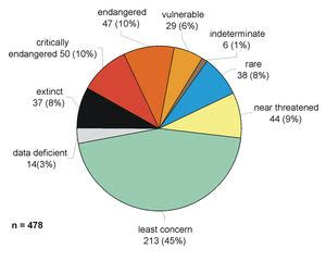 bfn red list  threatened animals
