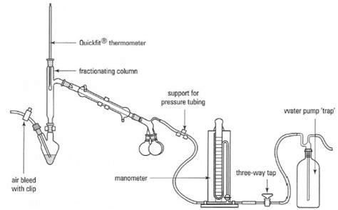 Illustrated Glossary Organic Chemistry Distillation