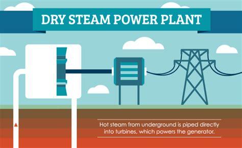 Геотермальная энергетика как тепло земли превратили в эффективный энергоресурс . общество . селдон новости