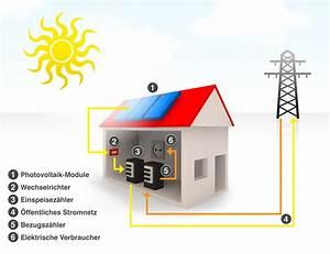 Photovoltaikanlage Berechnen : photovoltaik rechner informationen kosten planung ~ Themetempest.com Abrechnung