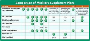Healthcare Costs Chart Medicare Supplement Plans In South Carolina Health Tips