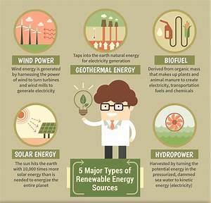 Top 5 Types of Alternative and Renewable Energy