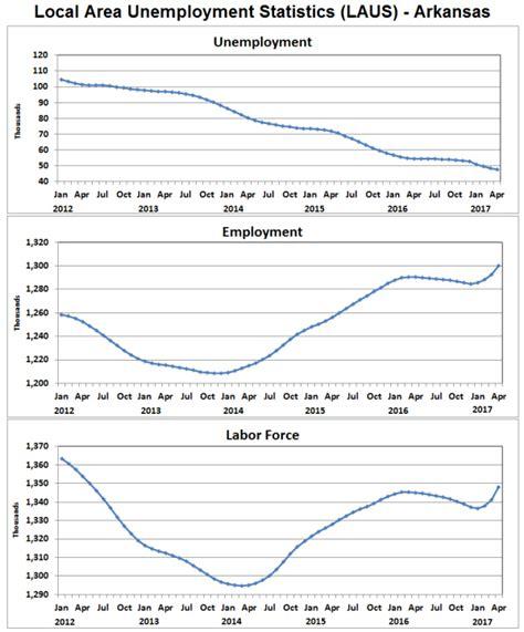 bureau of labor statistics careers arkansas economist employment unemployment