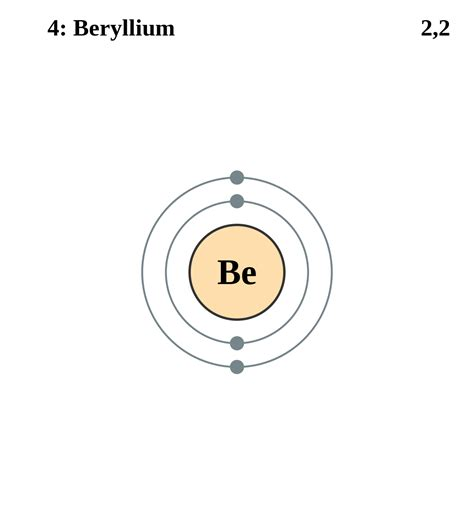 Beryllium Bohr Model For S