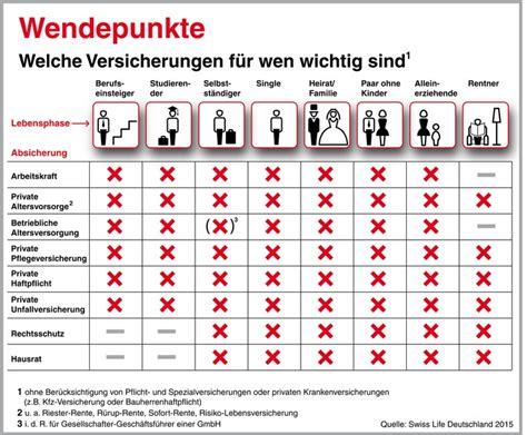 welche versicherungen sind nötig so sind die deutschen versichert oft lohnt sich ein