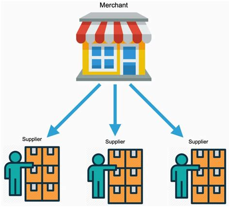 Is It Better to Dropship With One Supplier or Multiple ...