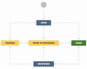 What Workflow Helps Service Desk Agents Resolve Bugs