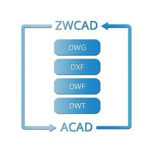 authorized distributor zwcad  indonesia piranusa