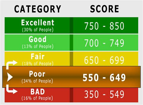 Is 571 Credit Score Good Or Bad? Learn How To Improve It