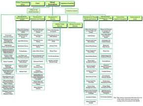 China Government Structure Chart