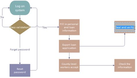 System Testing Proces Diagram by Easiest Steps To Create Software Testing Process Flowchart