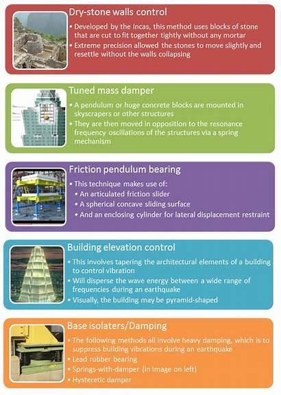 Earthquake Vibration Kinds Seismic