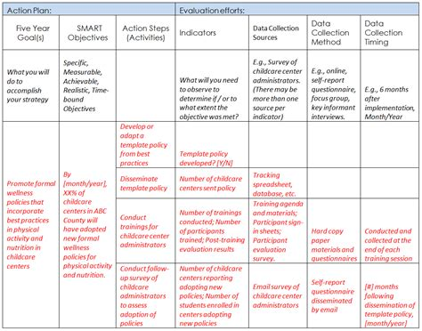 Time To Change Action Plan Template by Phase Vii Steps For Implementing Promoting And