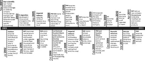 A brief overview of the tobacco industry in the last 20 ...