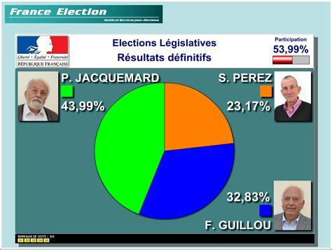 calcul repartition sieges elections professionnelles election le partenaire de vos élections
