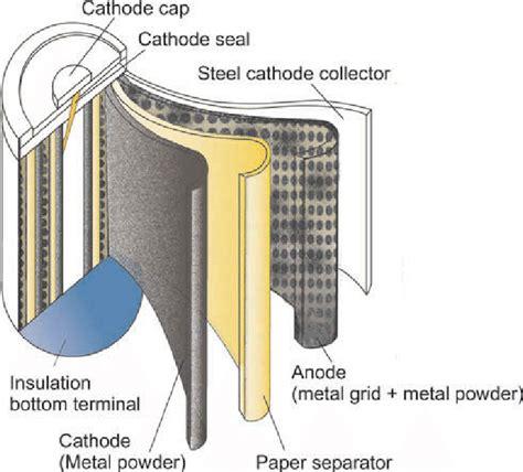 Nimh Battery Dissection Download Scientific Diagram