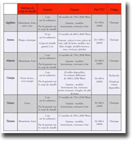 comparatif troline que choisir decoration comparatif radiateur electrique tableau comparatif radiateur electrique inertie