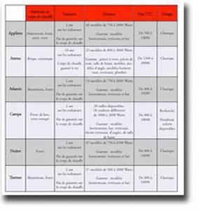 Comparatif Tarif Gaz : comparatif chauffage gaz electrique cher canalise ~ Maxctalentgroup.com Avis de Voitures