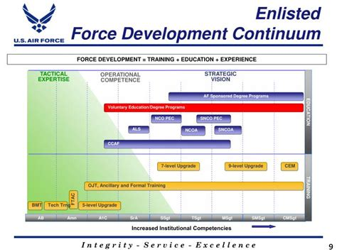 air force voluntary education update powerpoint