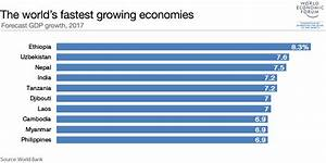 These are the world's fastest-growing economies in 2017 ...