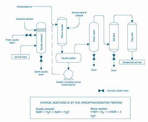 Process Diagram  U2014 Conventional Merox Process Unit For