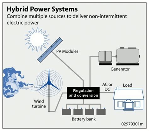 wind hybrid power systems wikipedia