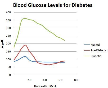 managing hbac chart diabetes