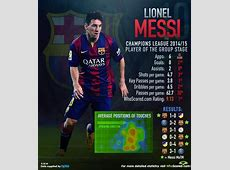 Lionel Messi – Messi 201415 Goals All Competitions Genius