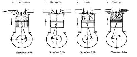 Memperbesar Pengapian Motor 4 Tak by Motor Bensin 4 Tak Dan 2 Tak Aditya Praba Saputra